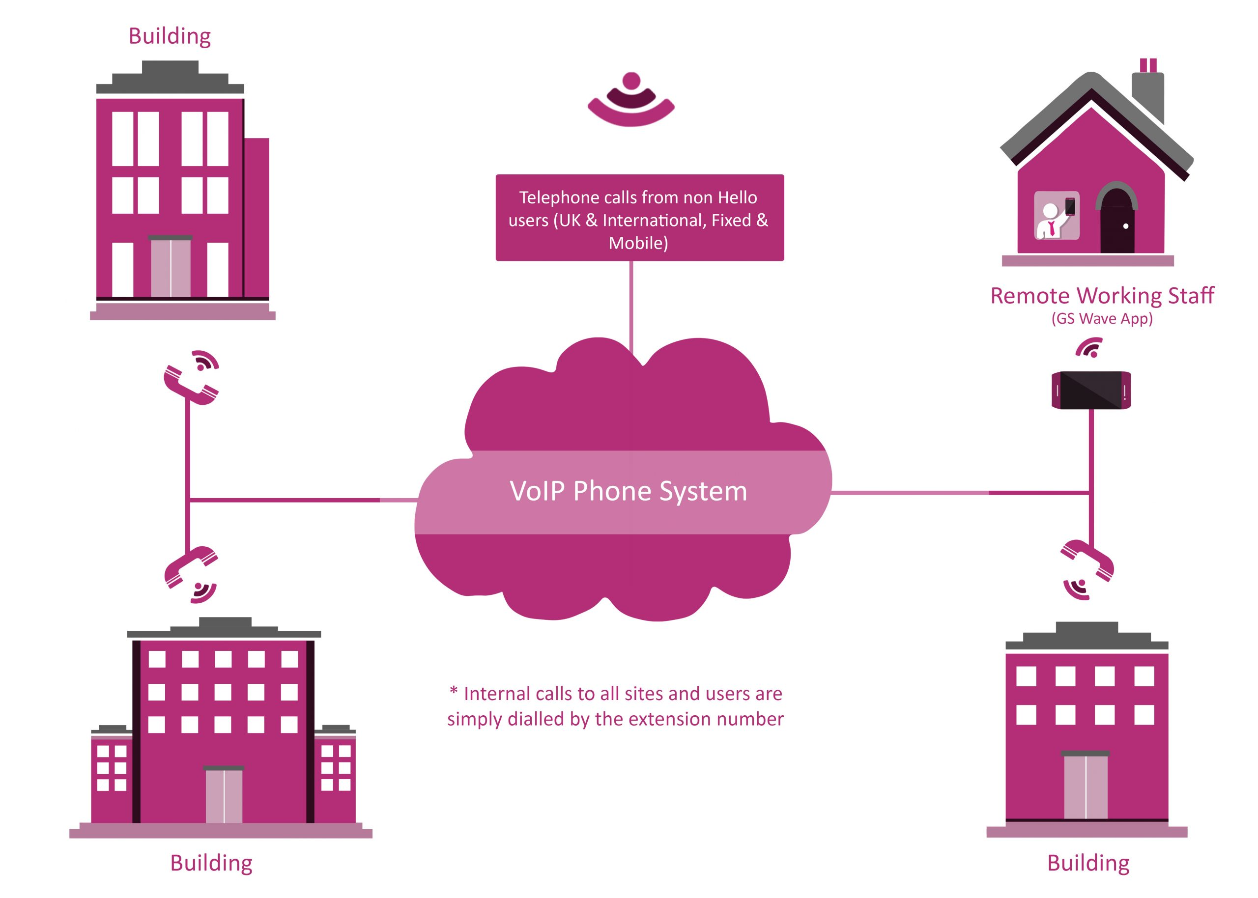 How does a VoIP phone system work