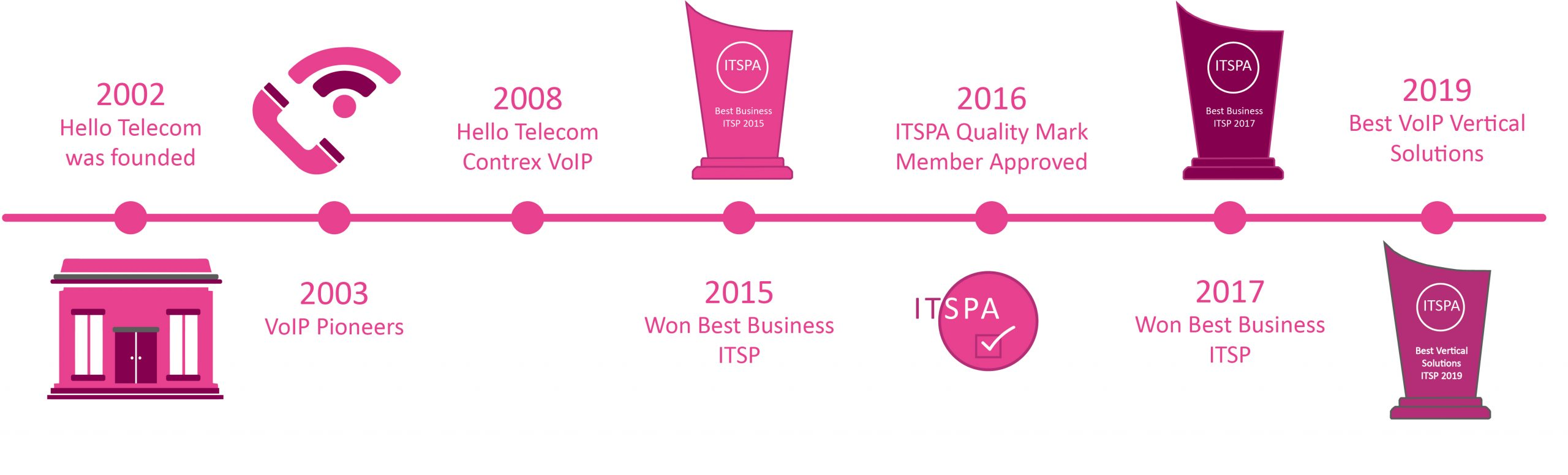 Our VoIP Company Page Hello Telecom VoIP Timeline